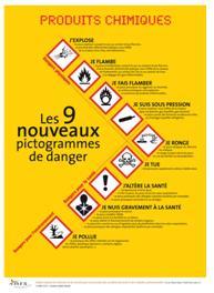 Pictogrammes de danger