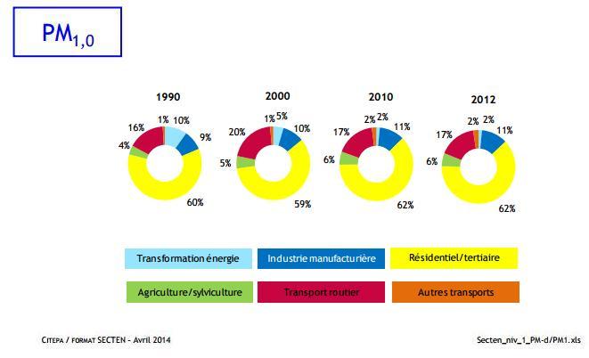 Fig 1 : Inventaire des émissions de polluants et gaz à effet de serre dans l'atmosphère en France (CITEPA, avril 2014)