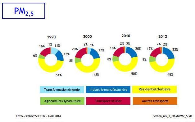 Fig 2 : Inventaire des émissions de polluants et gaz à effet de serre dans l'atmosphère en France (CITEPA, avril 2014)