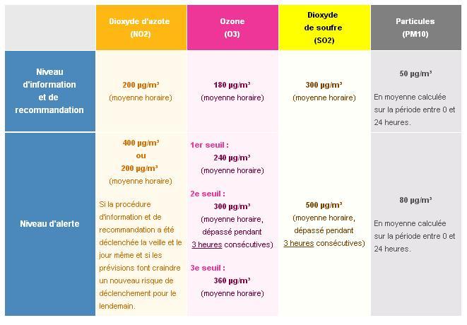 Seuils de déclenchement des niveaux d'information et d'alerte du public en cas d'épisode de pollution en Île-de-France pour les 4 polluants concernés (Airparif)