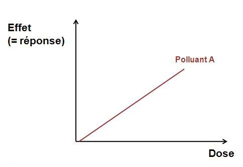 Fig 1 : Relation dose-effet ou relation dose-réponse