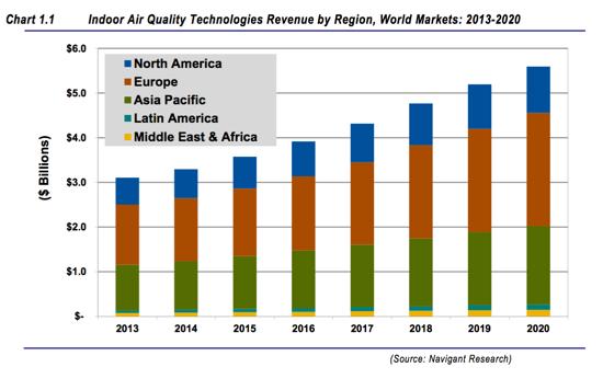 Evolution du marché mondial des appareils de suivi de la QAI