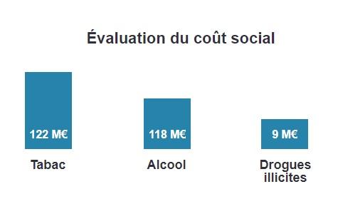 cout social du tabagisme, de l'alcool et des drogues illicites
