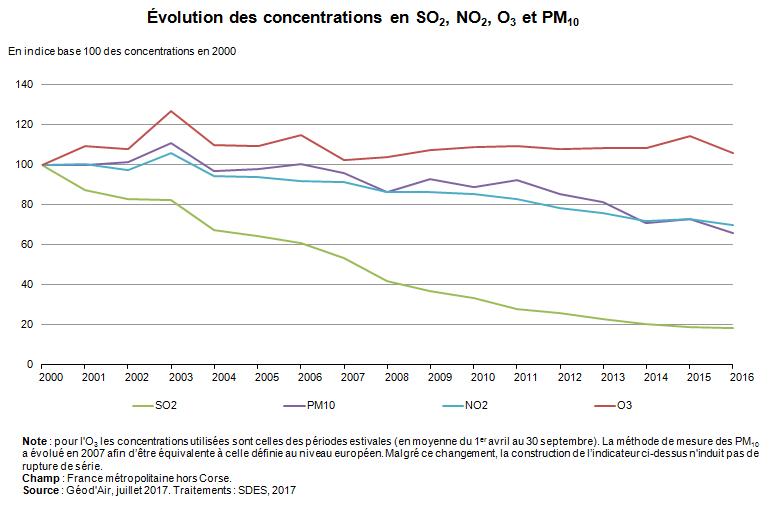 amélioration de la qualité de l'air_Pollution atmosphérique